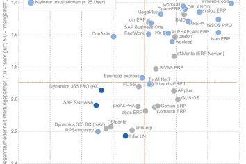"""Studie """"ERP in der Praxis"""": Der """"blaue Brief"""" bleibt aus – gute Noten für über 40 ERP-Lösungen und ihre -Anbieter"""