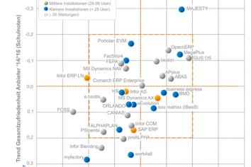 ERP-Studie: Gewinner und Verlierer bei Anwenderzufriedenheit
