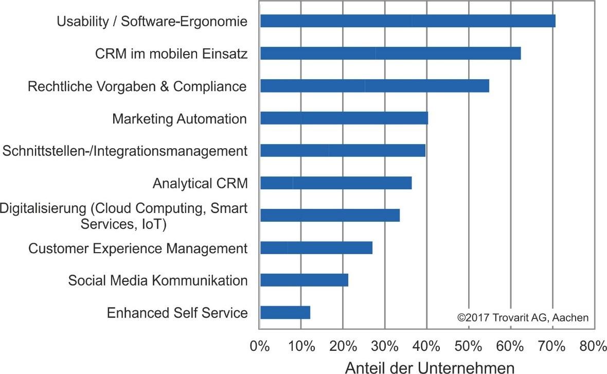 Die Bedeutung von CRM-Trends aus Anwendersicht