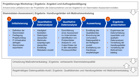 DQC-Methodik