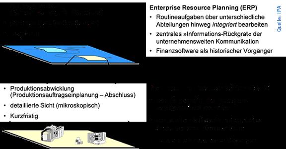 Charakteristische Merkmale von ERP- und MES-Lösungen