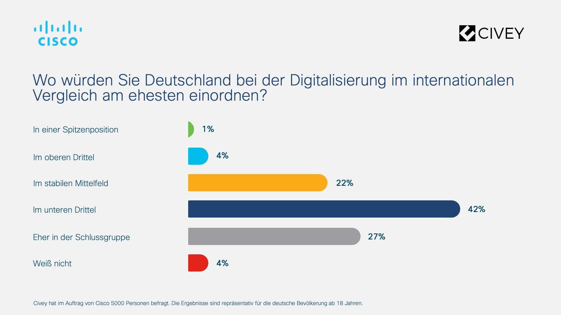 studie digitalisierung