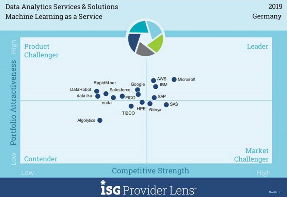 Grafik-ISG-Provider-Lens