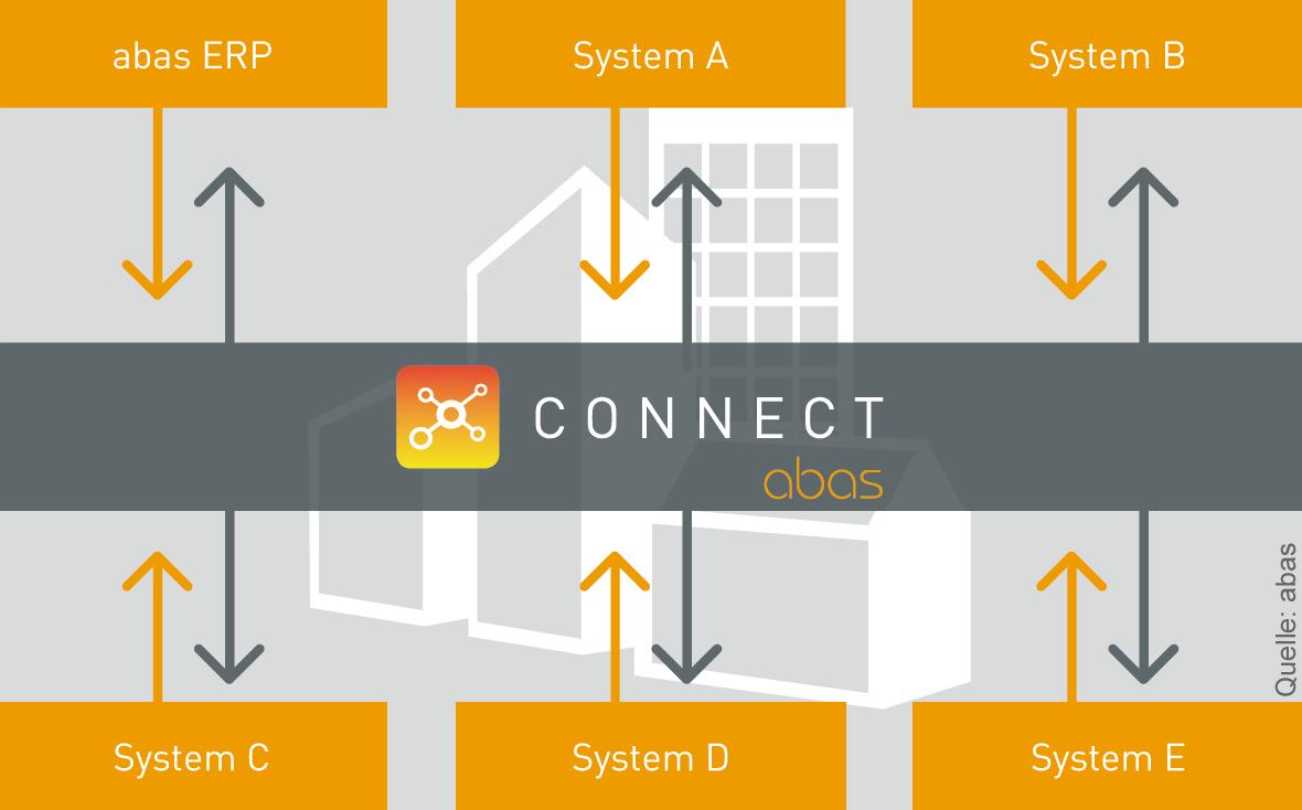 Grafik-abas-connect