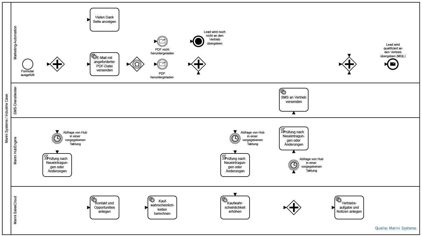 Grafik_BPMN-Prozess_Industrie-Use-Case