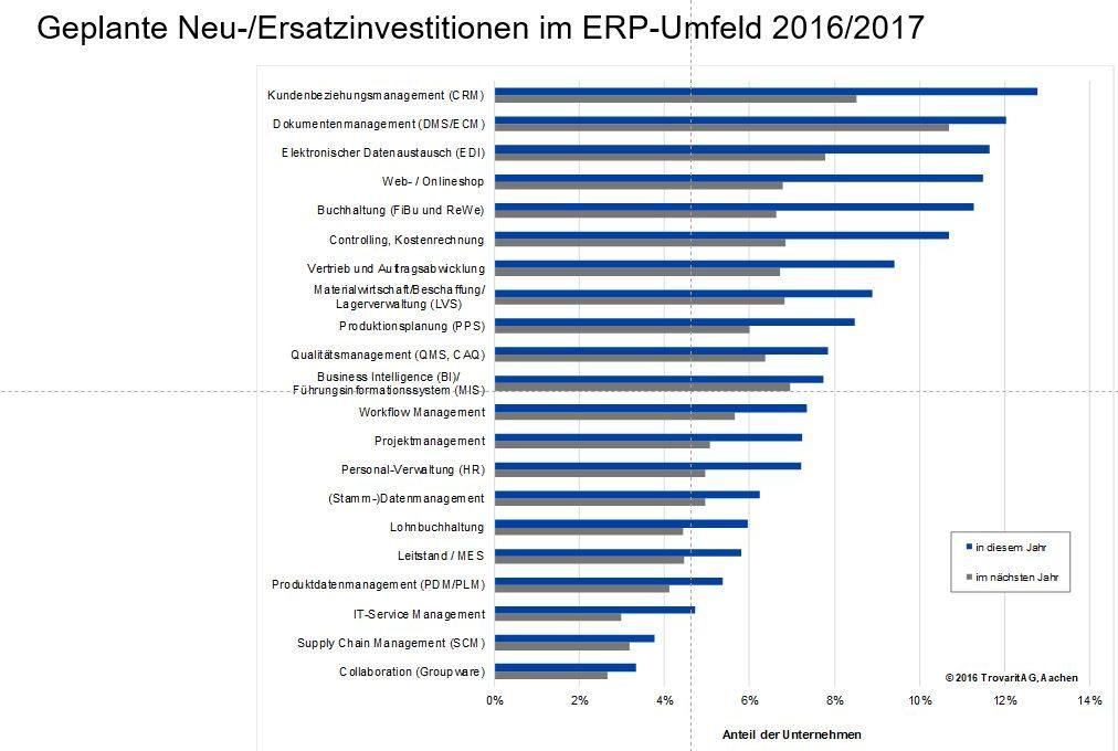 Ausgaben für ERP