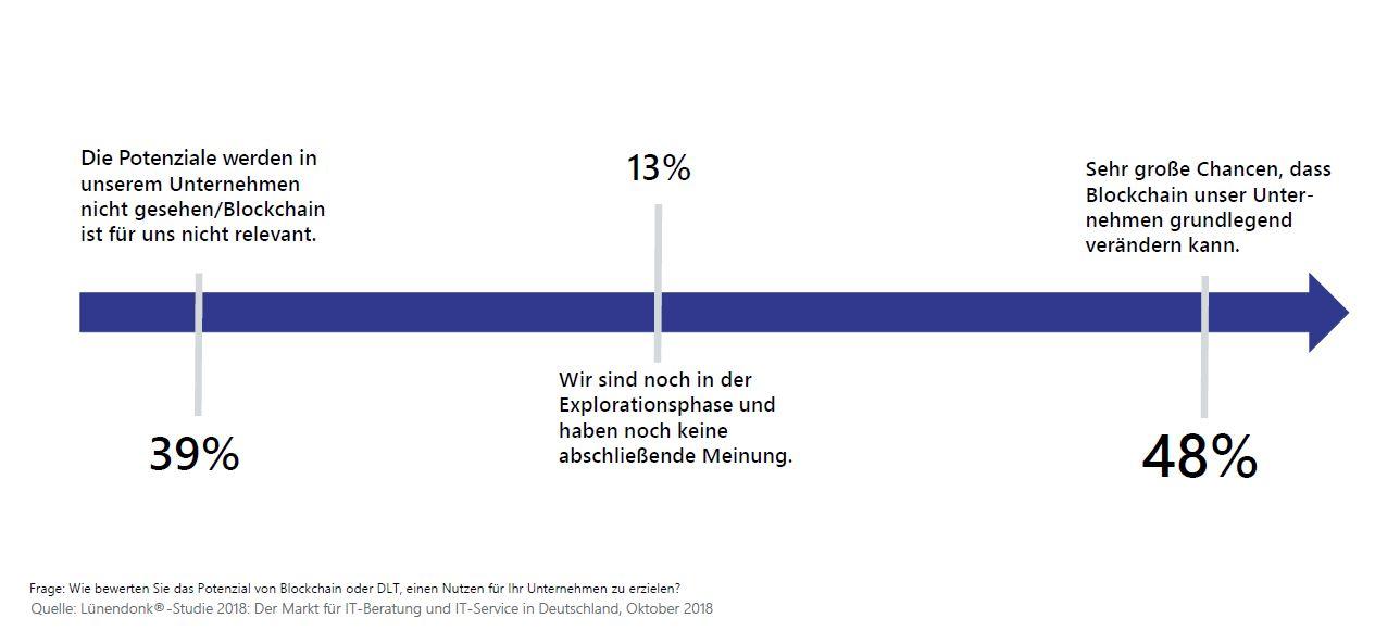 Luenendonk-Grafik1