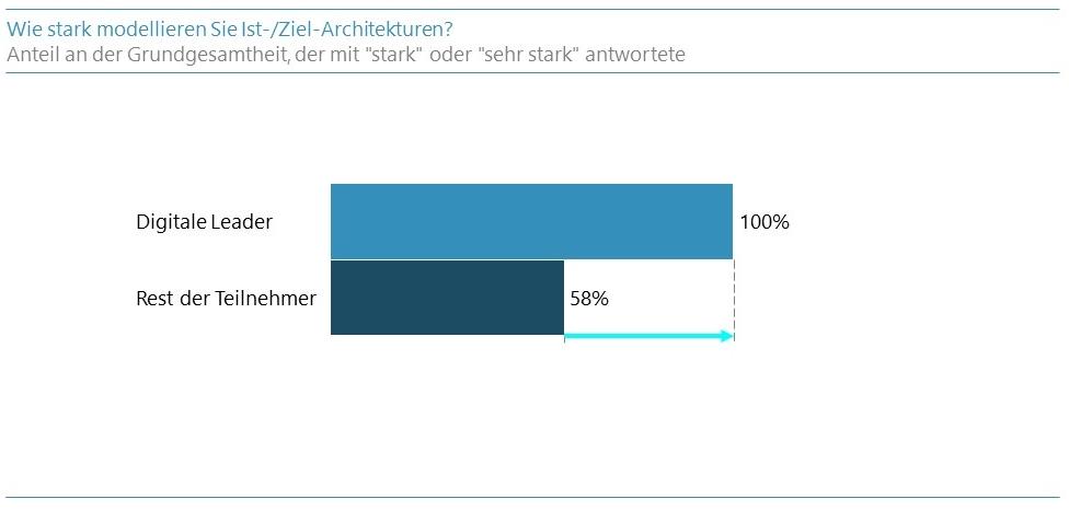 McKinsey-Grafik1