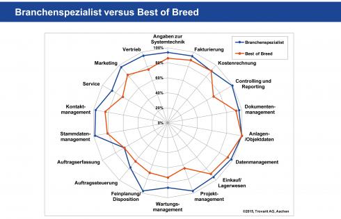 schwetz_crm-best-of-breed_versus