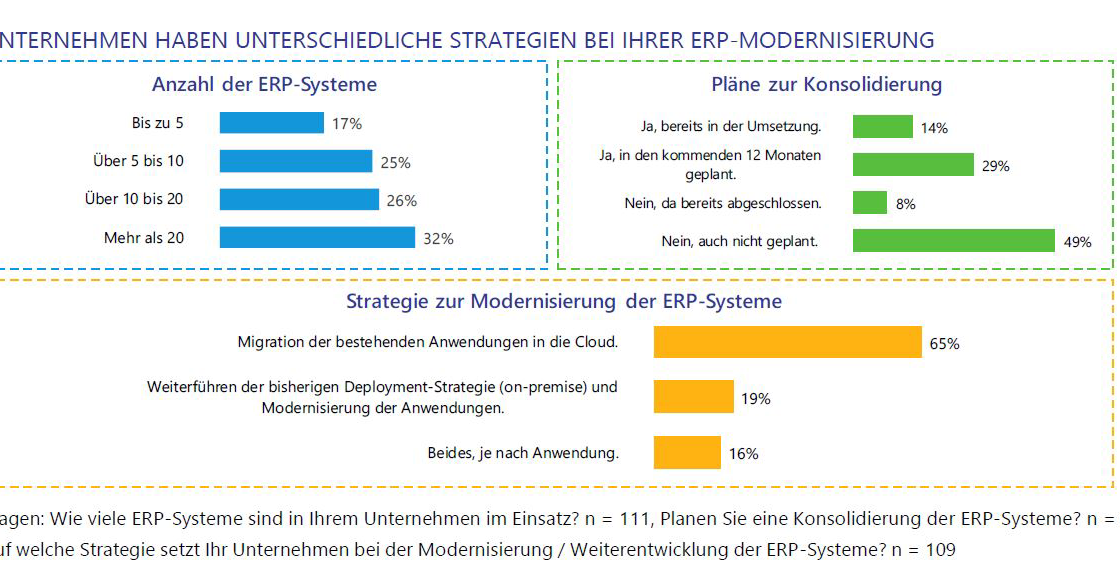 Strategien-der-ERP-Modernisierung