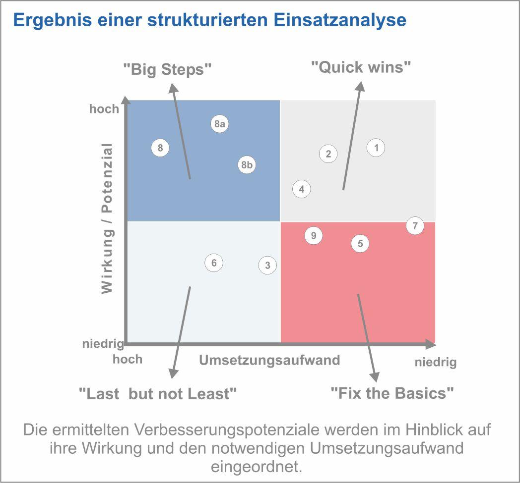 Ergebnis einer strukturierten Einsatzanalyse