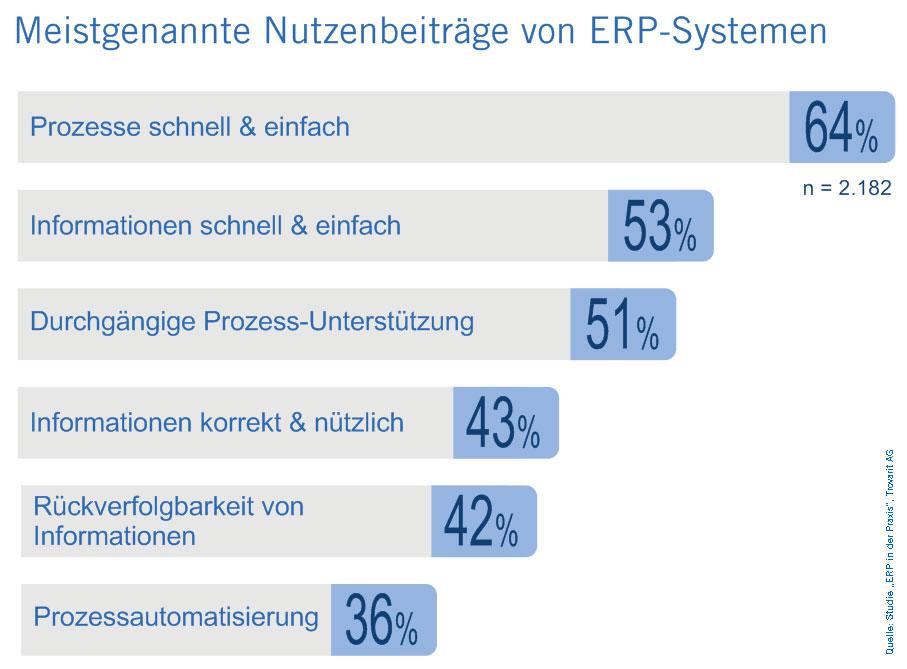 processmining ERP in der Praxis