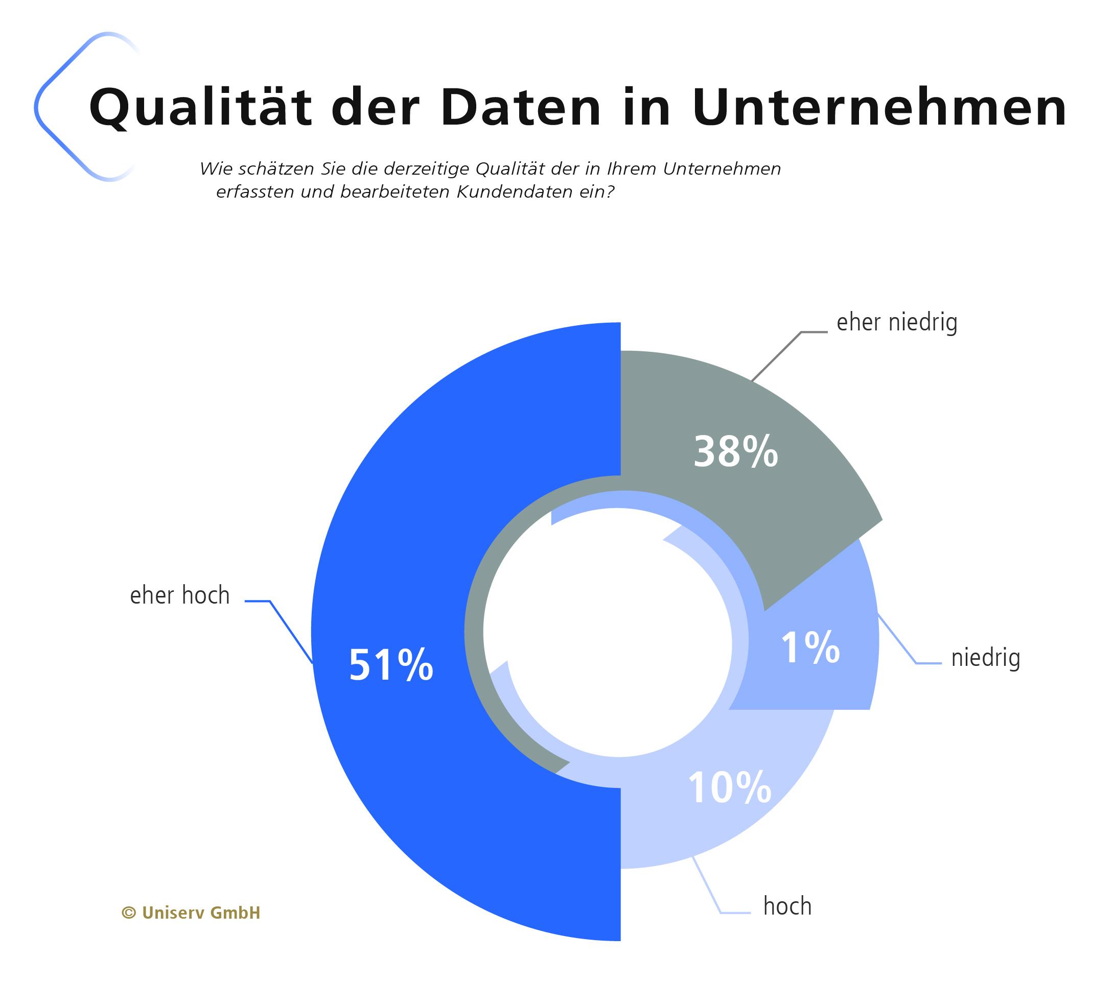 qualitaet-der-daten
